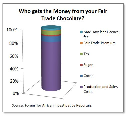 Who gets what from your Fair Trade chocolate?