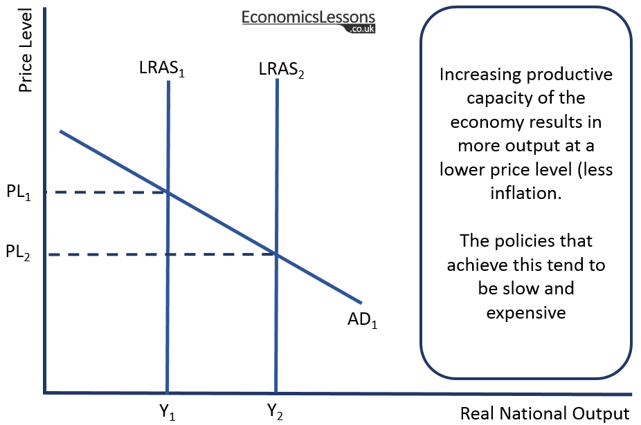 Classical Long Run AS/AD Diagram showing economic growth