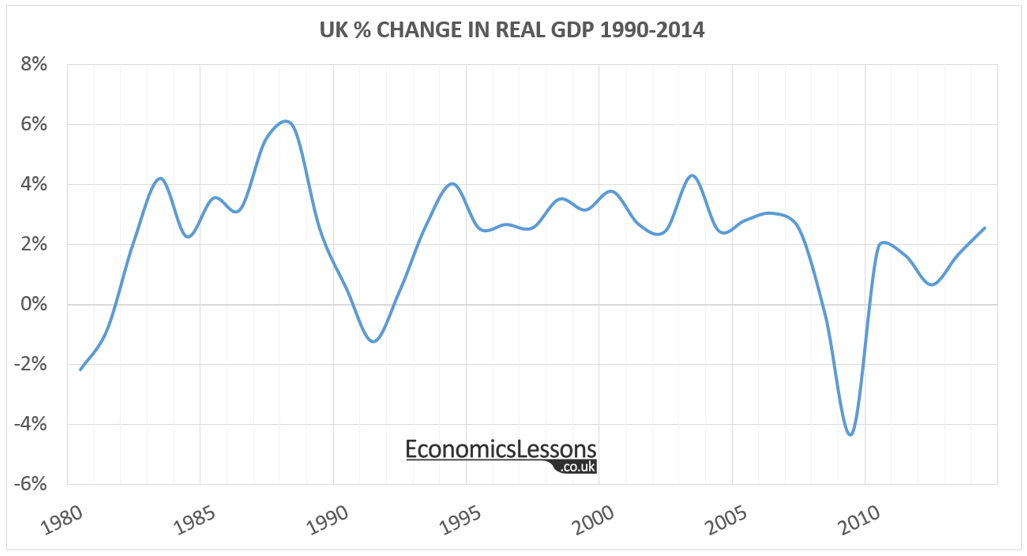 UK % Change in GDP