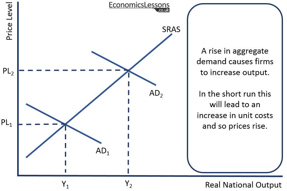 Short Run AS/AD Diagram showing economic growth