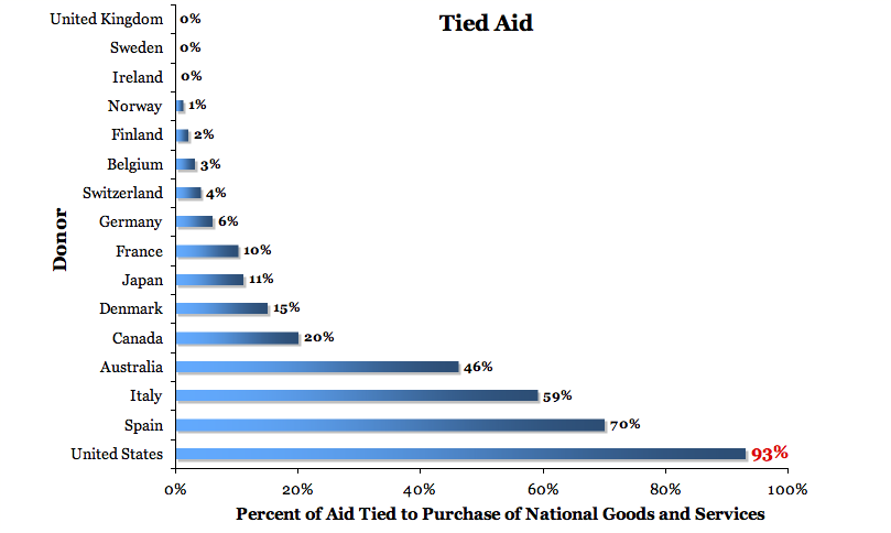 Tied Aid by Country