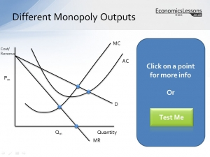 Range of Monopoly Outputs