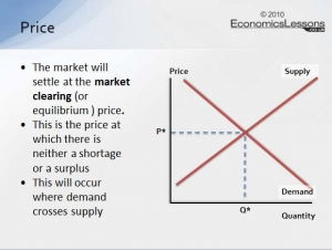 Demand and Supply: Price Determination