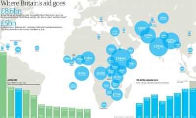 Britain's Aid Mapped