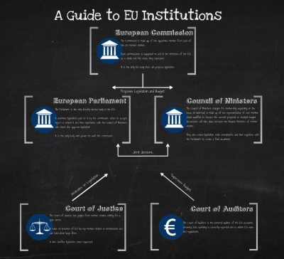 Guide to EU Institutions